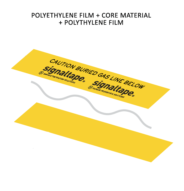 Exploded diagram of Signaltape underground nondetectable warning tape