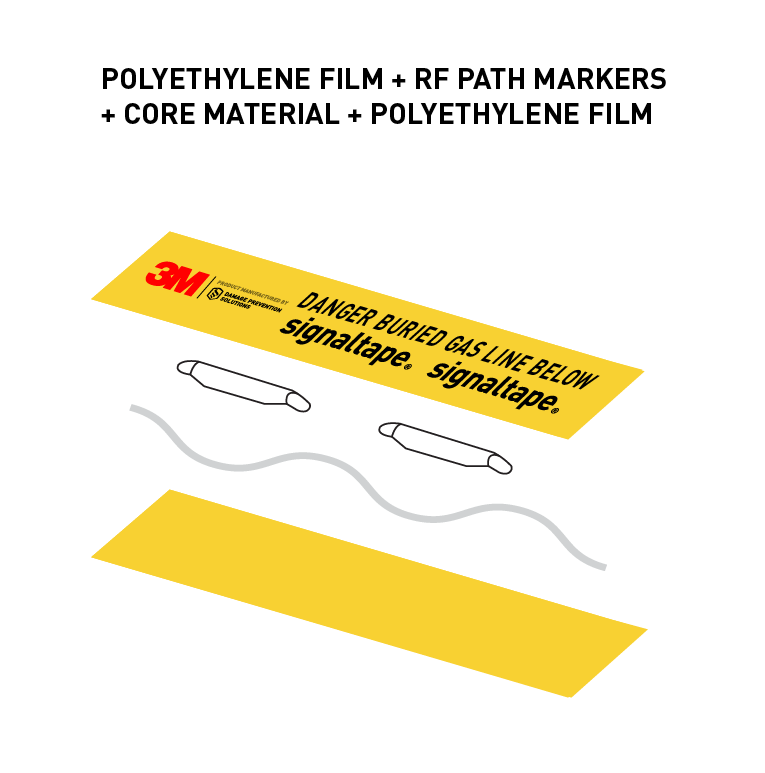 Exploded diagram of 3M Warning Tape 7900 Series XT with RF path markers and Signaltape warning technology