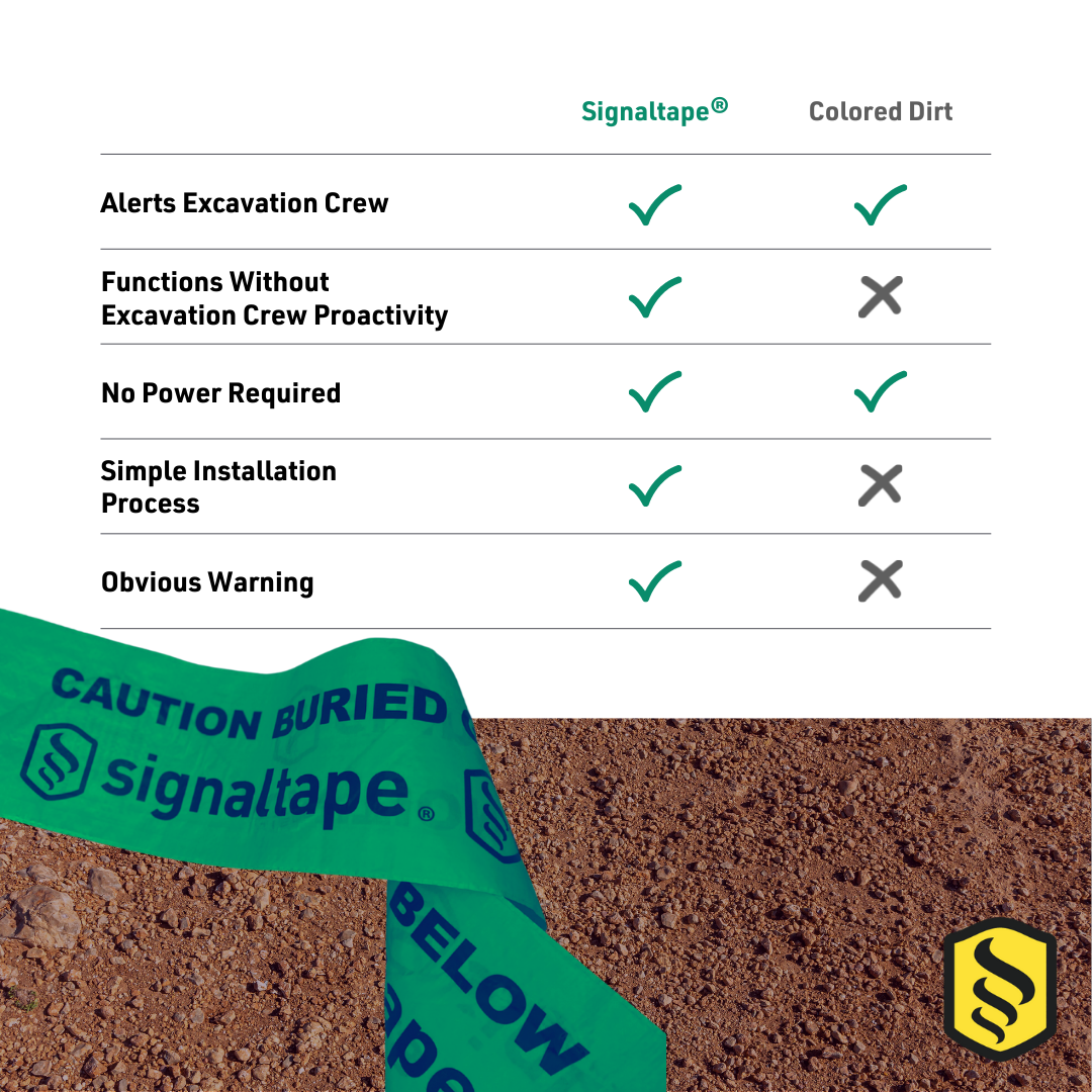 comparison chart of underground warning tape and colored dirt for underground utilities
