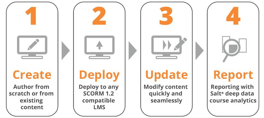 Create > Deploy > Update > Report