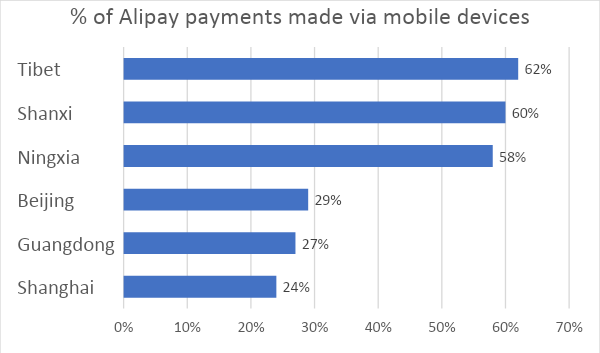 Figure 1: Tibet and Remote Provinces Leading Mobile Payments