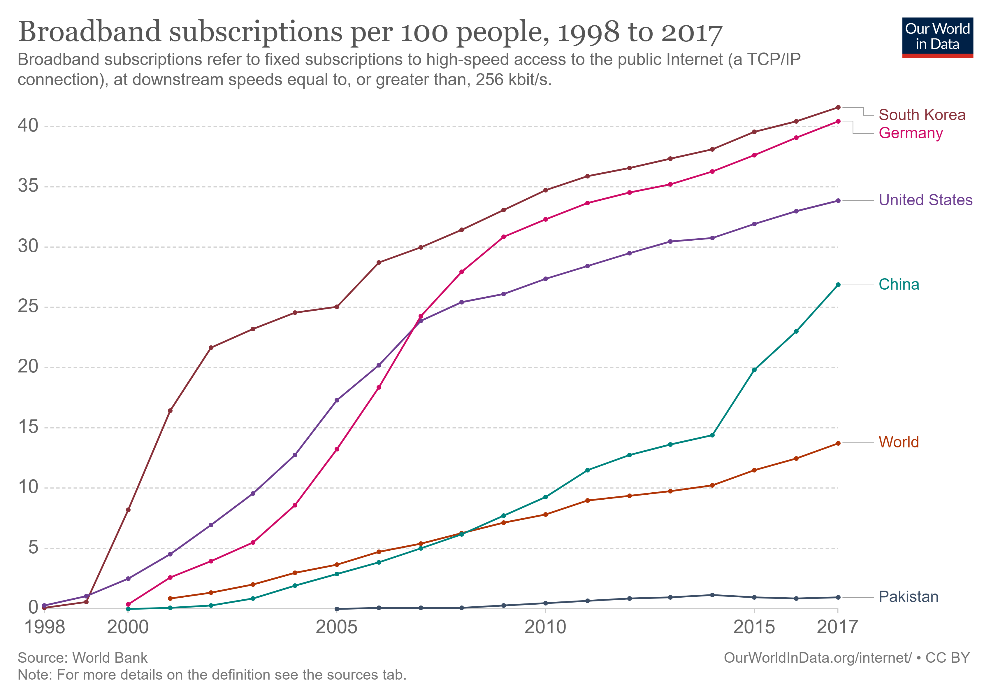Growth in broadband subscriptions