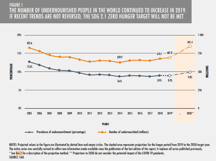 The number of undernourished people in the world continued to increase in 2019.