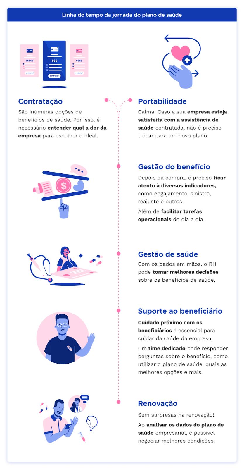 Jornada do plano de saúde - Pipo
