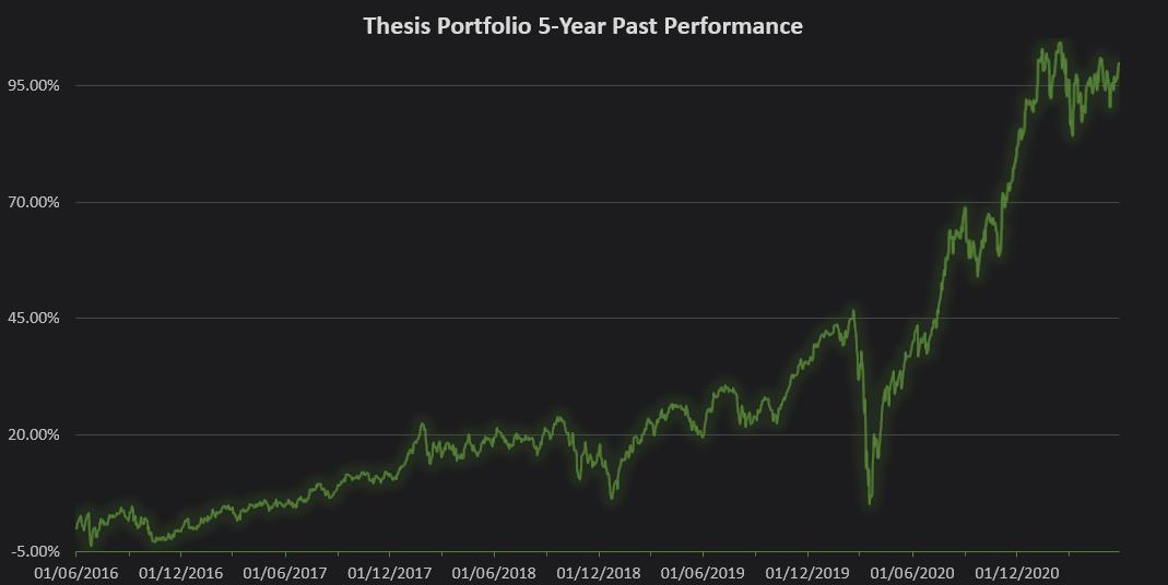 Thesis portfolio past performance