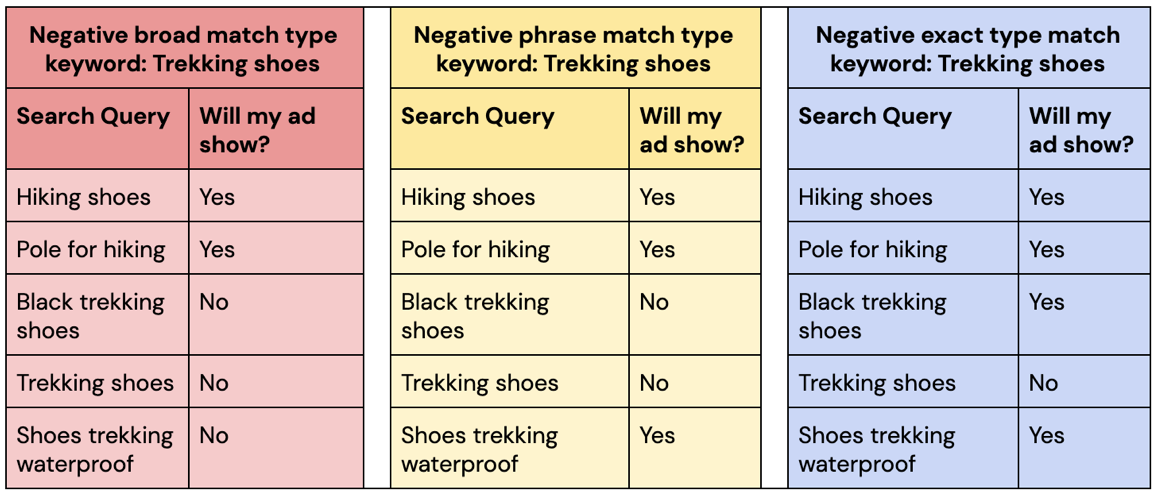 Best practices for using negative keywords - Example of Negative Keyword Match Types