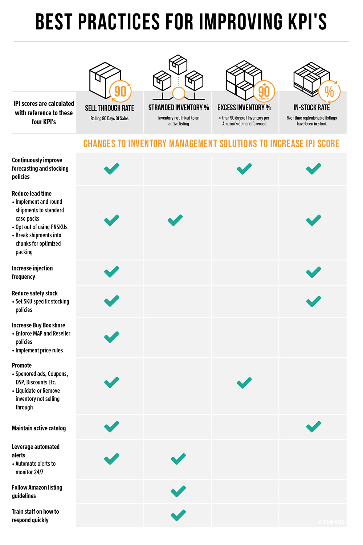 Run AMZ - Best Practices for Improving KPI's on Amazon.