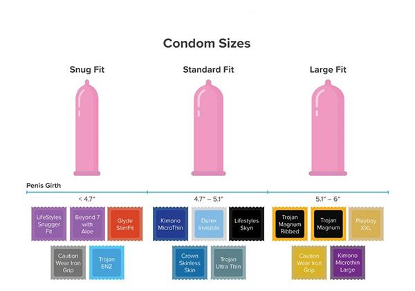 3 loại bao cao su phổ biến cho nam giới