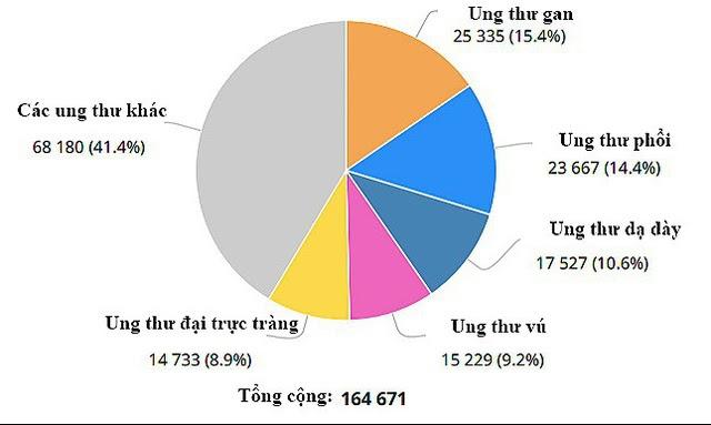 Biểu đồ tỷ lệ các bệnh ung thư tại Việt Nam (theo số liệu năm 2018)