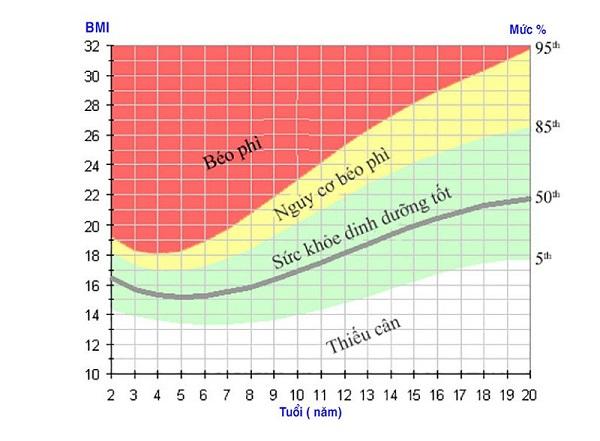 Bảng đo chỉ số BMI ở trẻ em