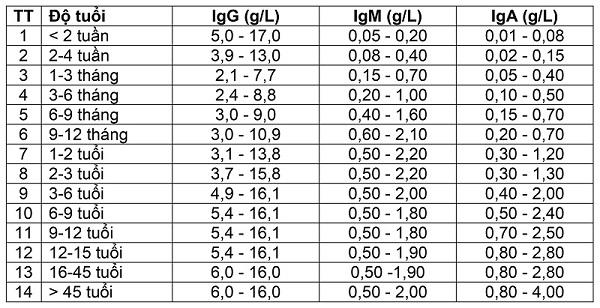 Định lượng IgG theo độ tuổi