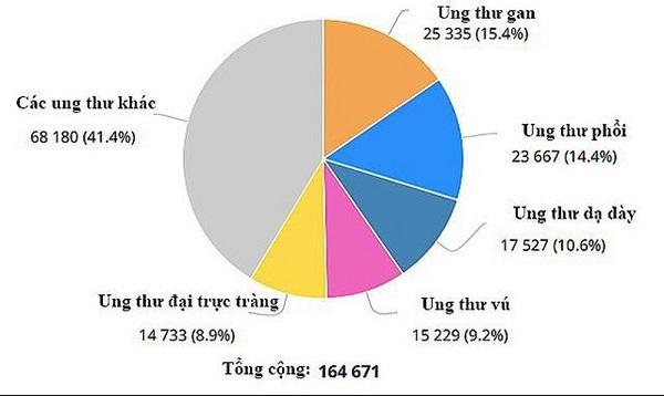 Biểu đồ tỷ lệ các bệnh ung thư tại Việt Nam (theo số liệu năm 2018) - Ung thư gan có tỷ lệ người mắc mới cao nhất tại Việt Nam hiện nay