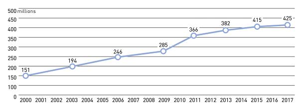 Tỷ lệ mắc bệnh tiểu đường trên toàn cầu