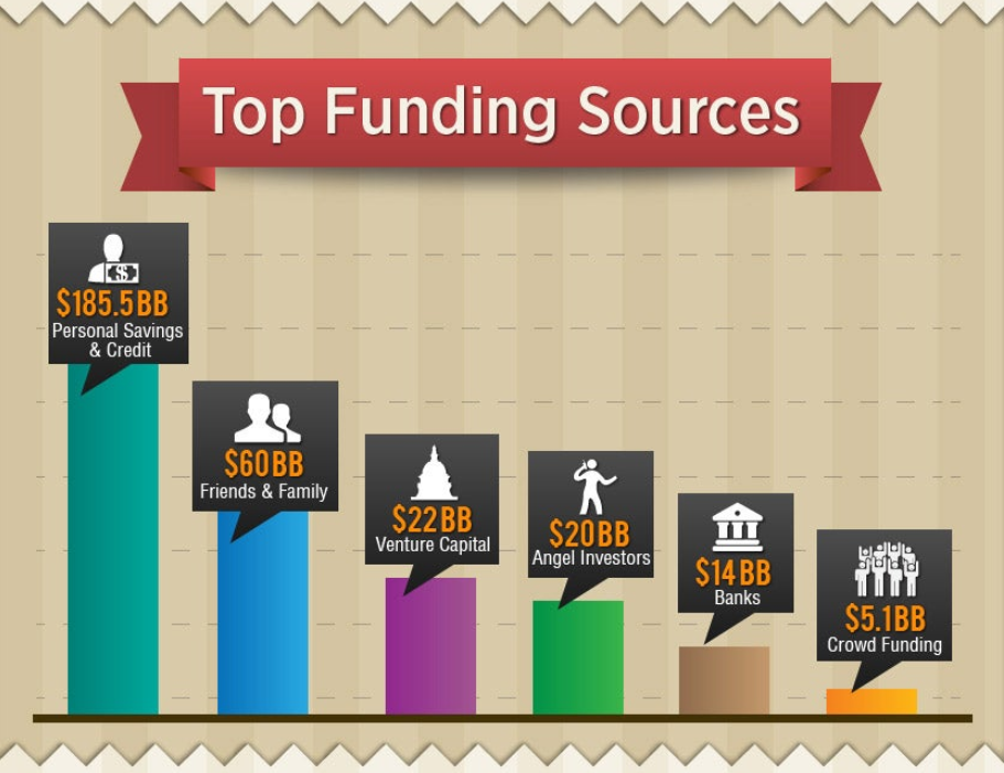 startup sources of funding