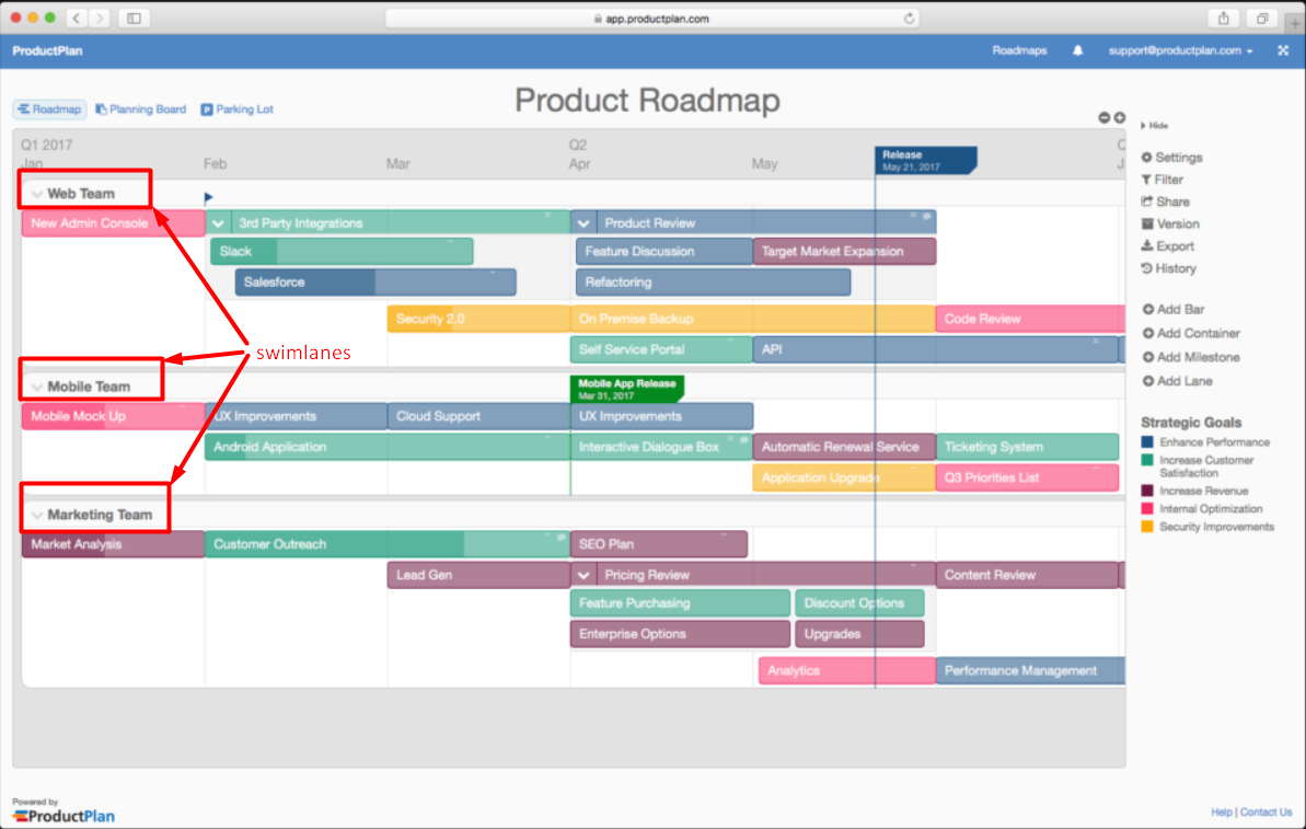 swimlanes of the product roadmap