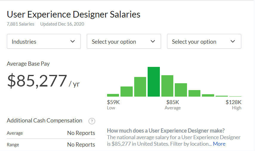 How much does a UX designer get?