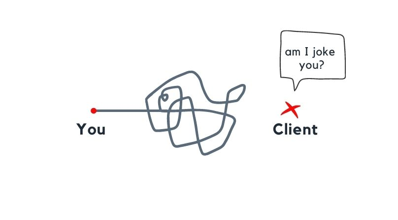 customer confusion for saas