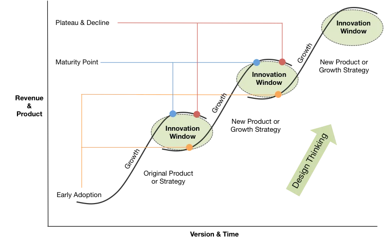life cycle growth s curve saas