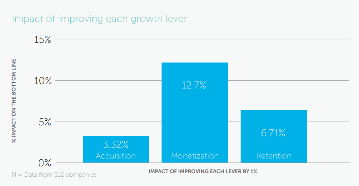 impact of monetization on bottom line