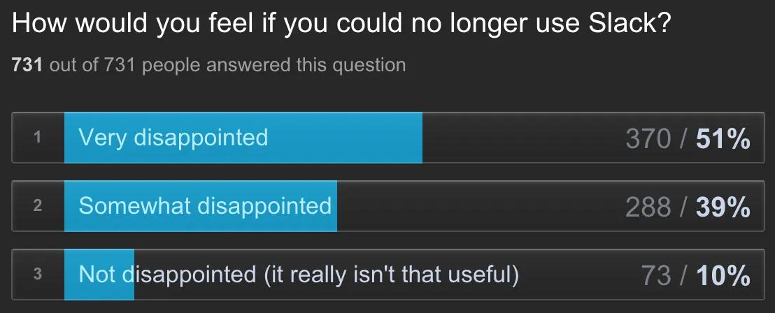 slack product fit survey