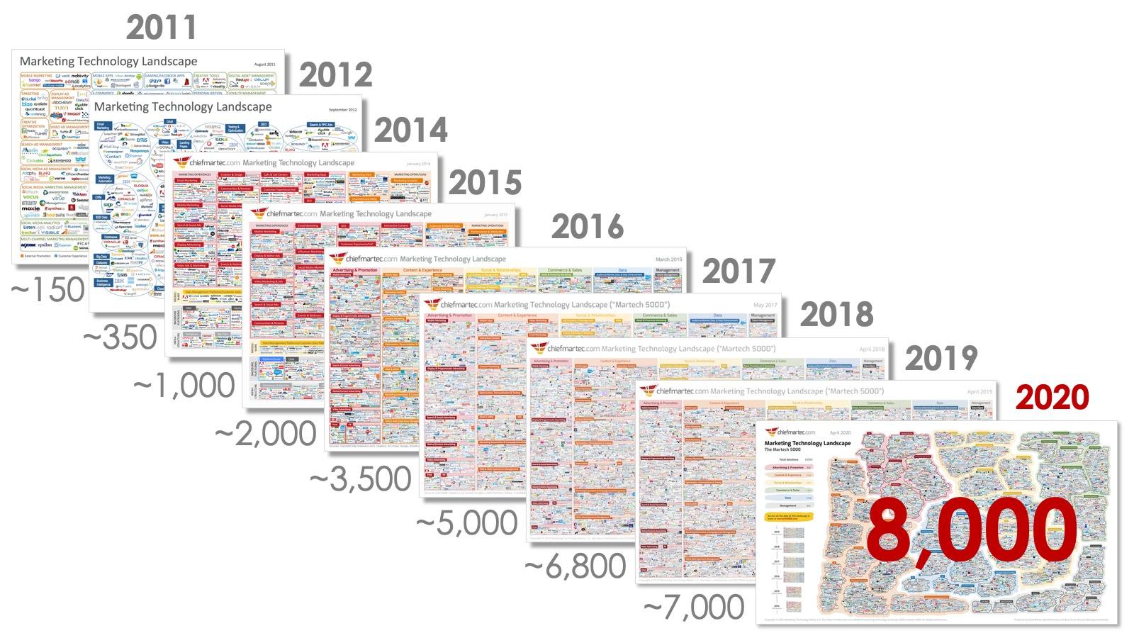 Martech Landscape 2011-2020