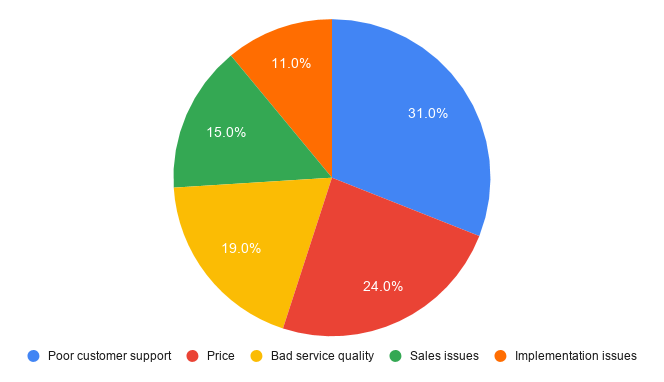a graph shows churn reasons split - poor customer support, pricing issue, bad service quality, sales issues, implementation issues