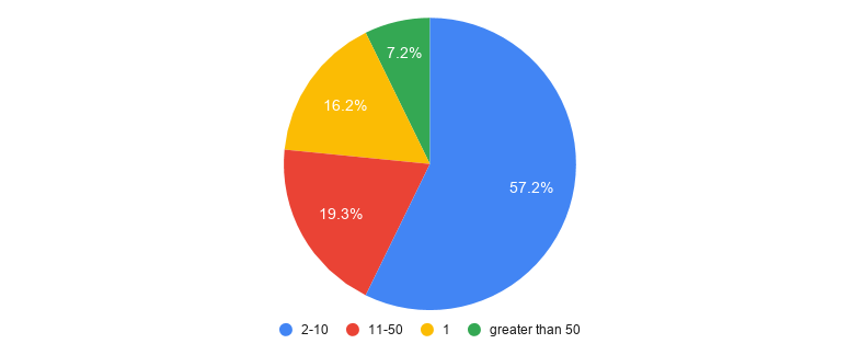 a graph shows churn rate and company size correlation