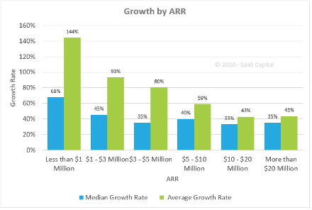 chart demonstrates the average and median ARR growth of private SaaS companies with different revenues