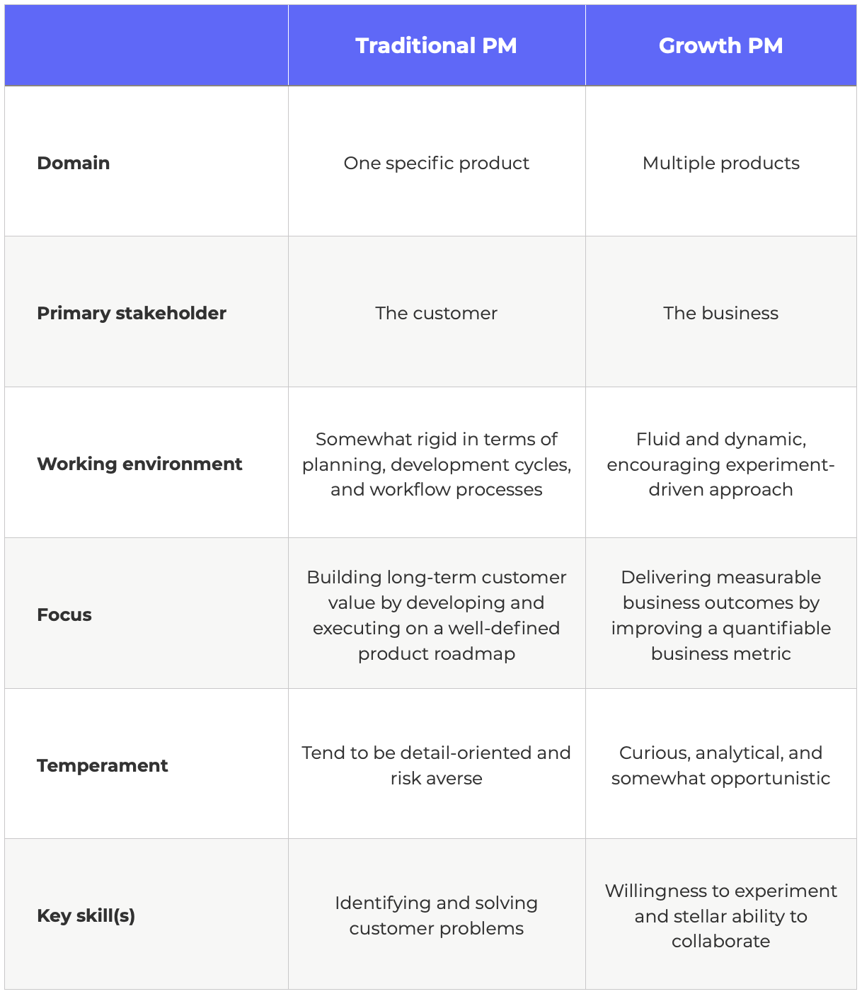 comparison of growth product manager and traditional PM