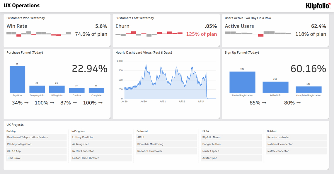 example of user experience dashboard