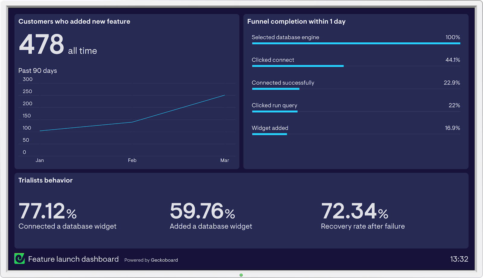 feature launch dashboard example