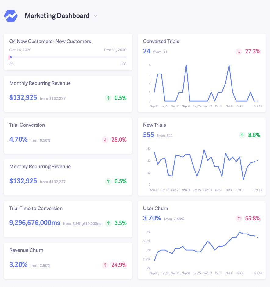 marketing saas dashboard example