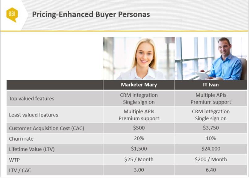 pricing-enhanced buyer personas