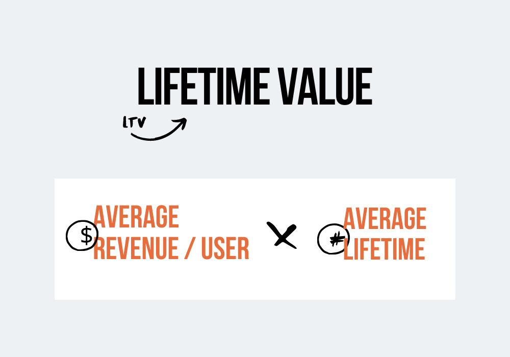 lifetime value saas