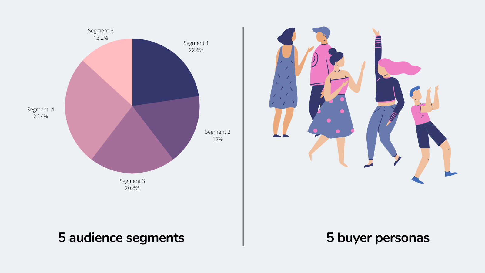 What is a buyer persona