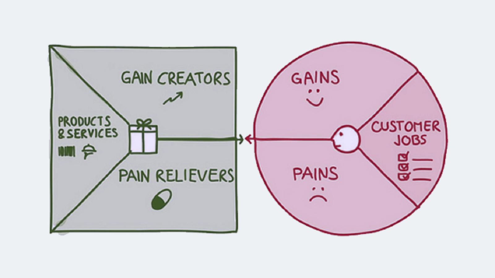 customer pains and customer gains
