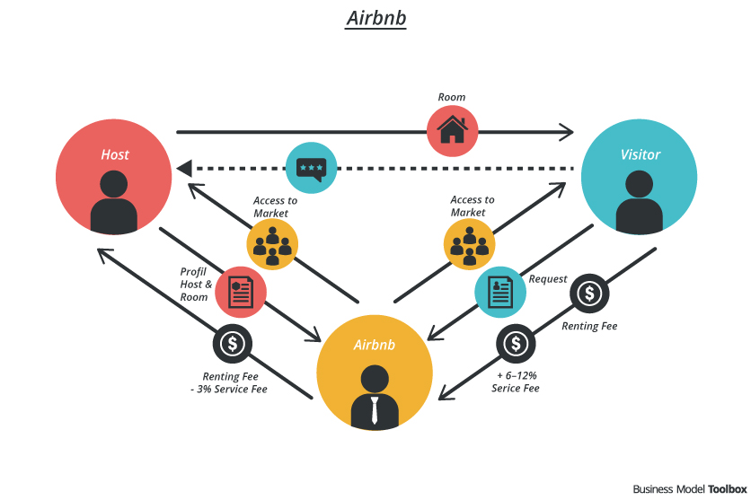 Design thinking in Airbnb