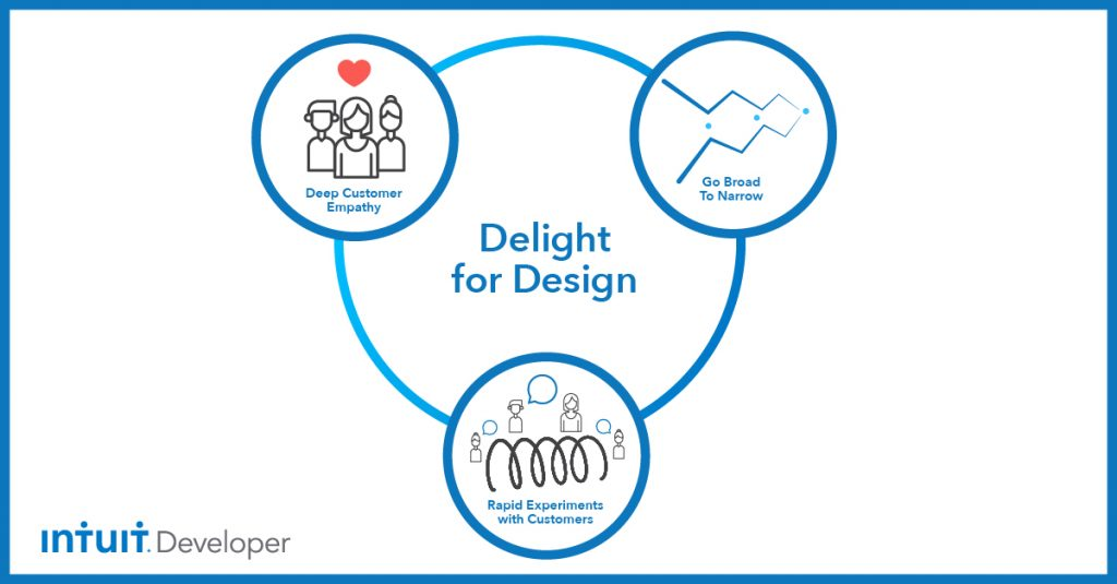 Intuit: design thinking example