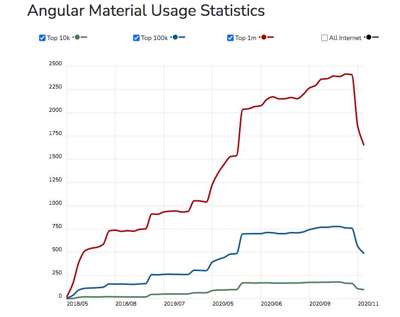 Angular Material Usage Statistics. Rising steadily