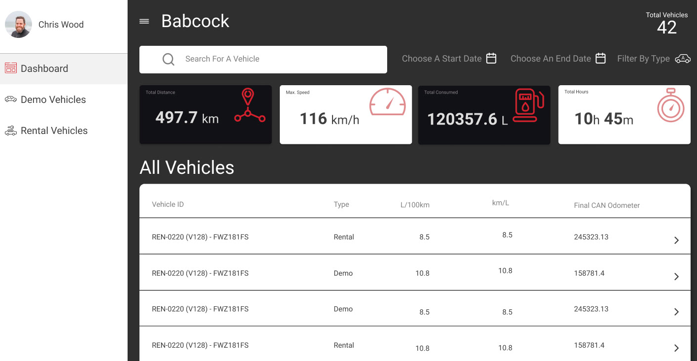 dashboard developed with Angular Material