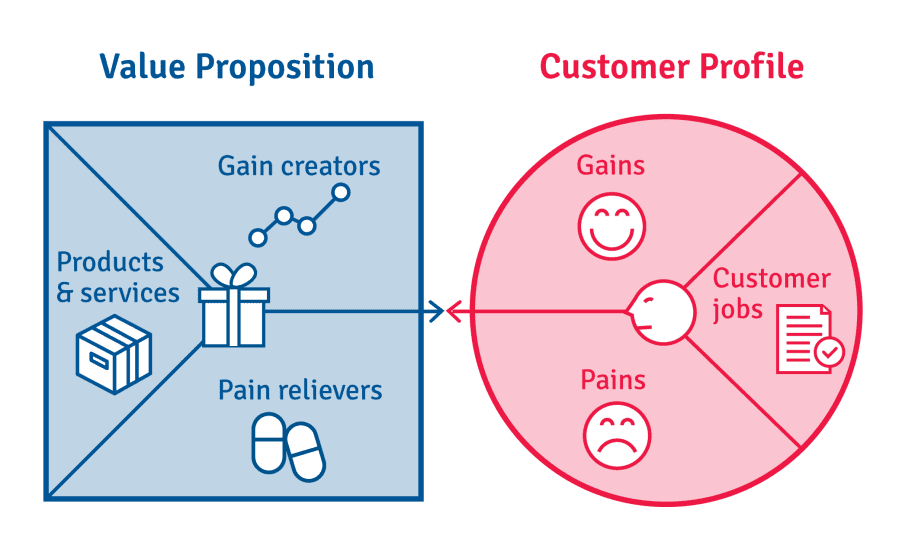 Value proposition (Gain creators, Products&services, Pain relievers) >< Customer Profile (Gains, Customer jobs, Pains)