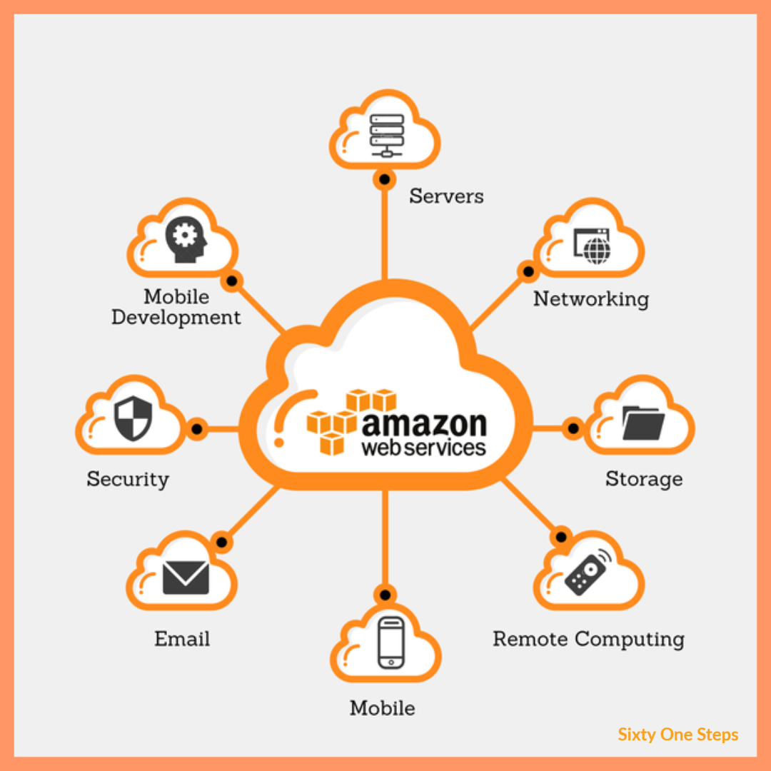 Examples of SaaS hosting provides: amazon web services