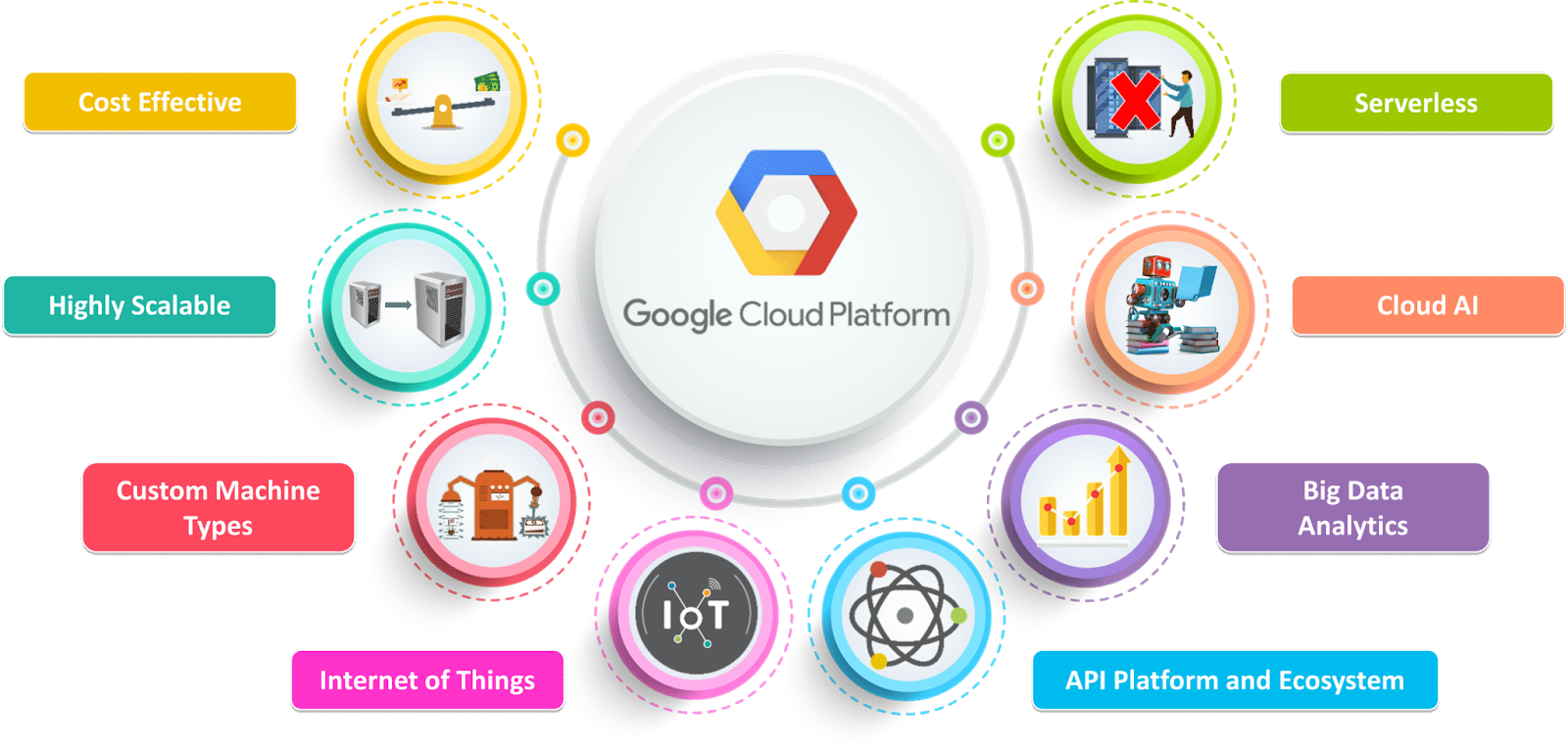 Advantages of Google cloud for hosting SaaS applications