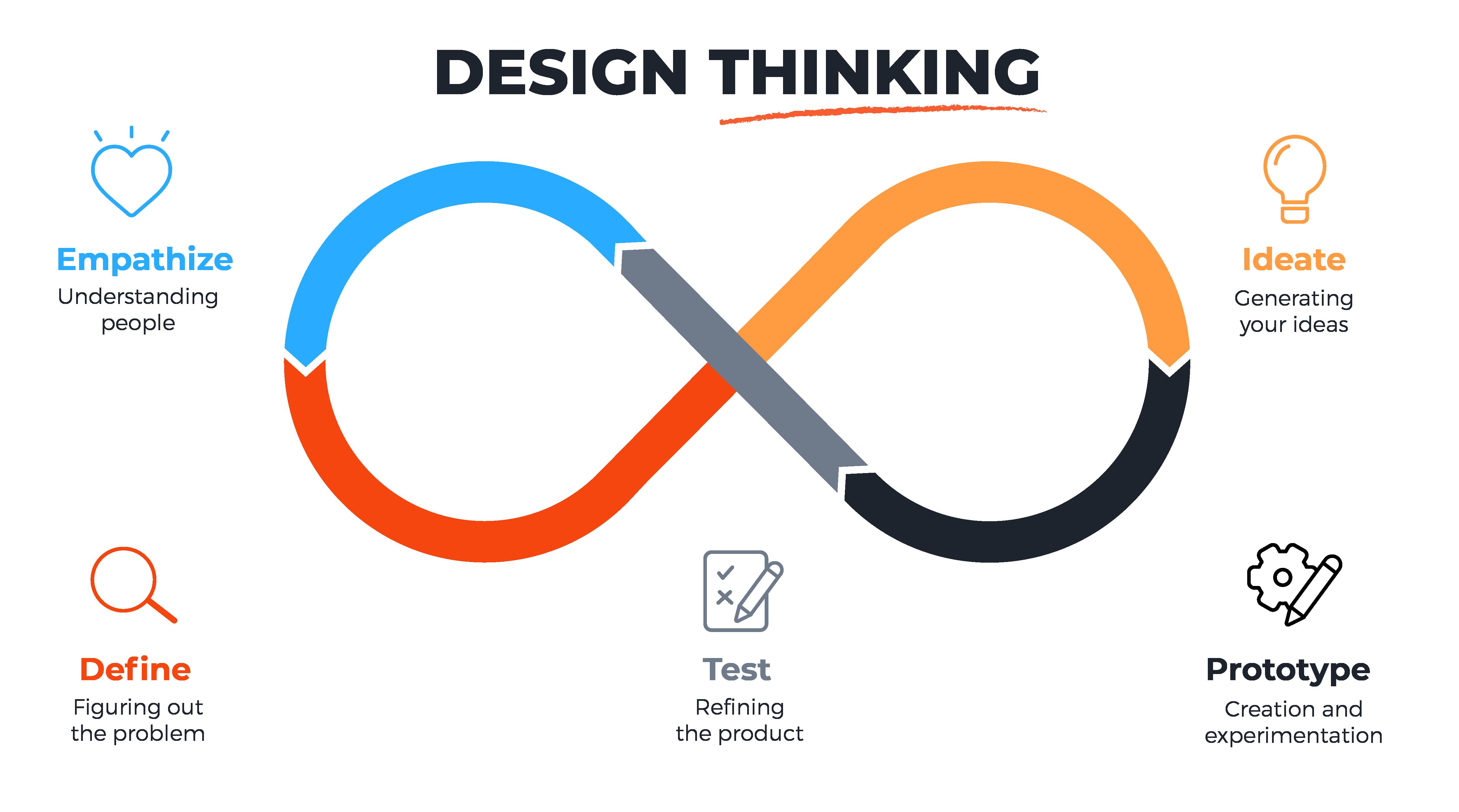 Design thinking: Empathize-Define (the problem)-Ideate (generate ideas)-Prototype-Test