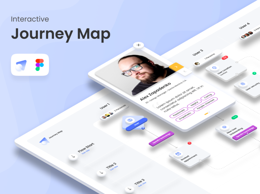 interactive customer journey map made in Figma
