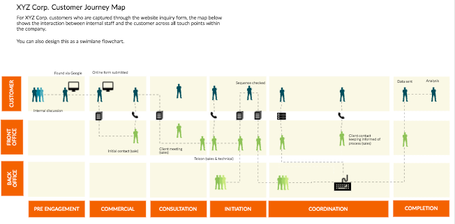customer journey map template by Visio