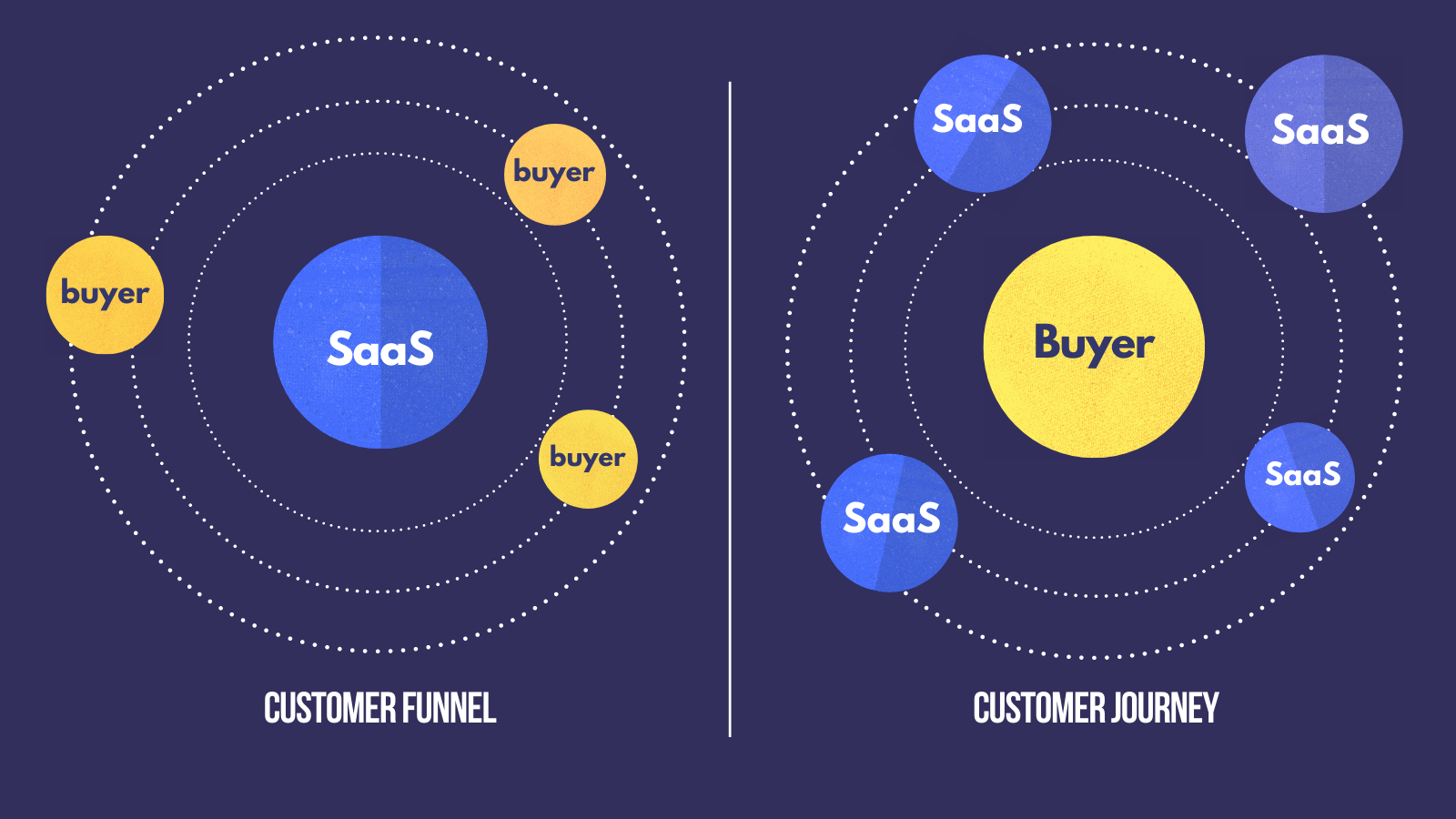 The difference between sales funnel and customer journey