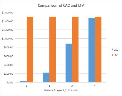 comparison of cac and ltv