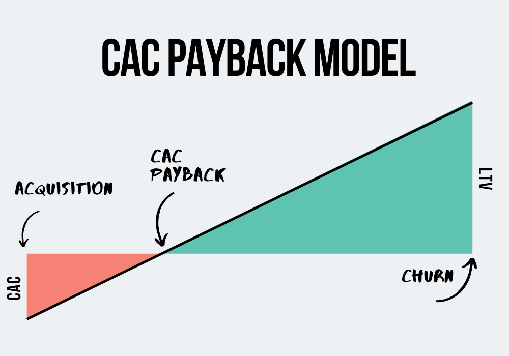 cac payback model