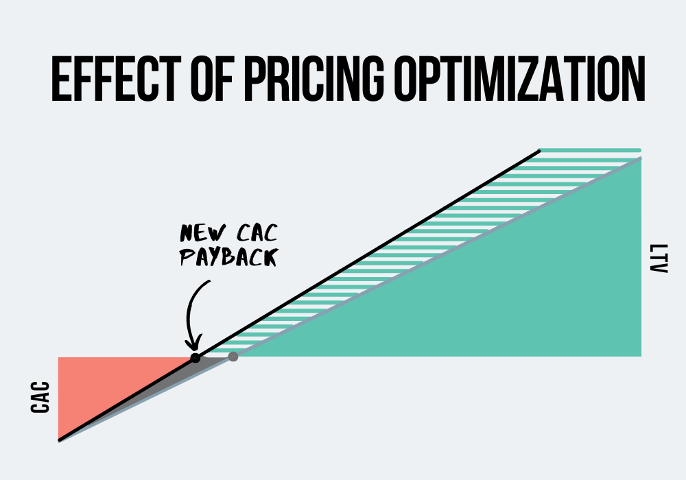 pricing optimization vs CAC payback period